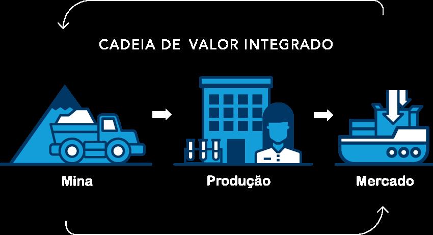Cadena de valor integrada: mina, producción, mercado